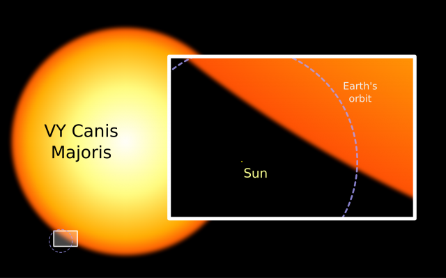 VY Canis Majoris in comparison to the sun