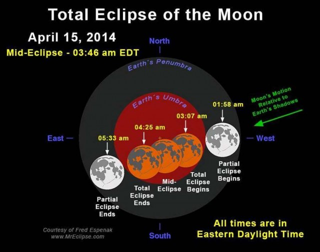 Tuesday's total Lunar eclipse