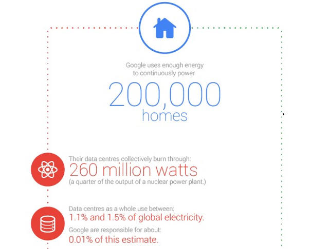 Energy used by Google