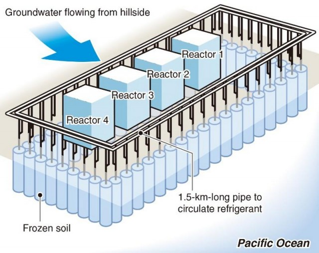 The underground ice wall in Fukushima nuclear plant