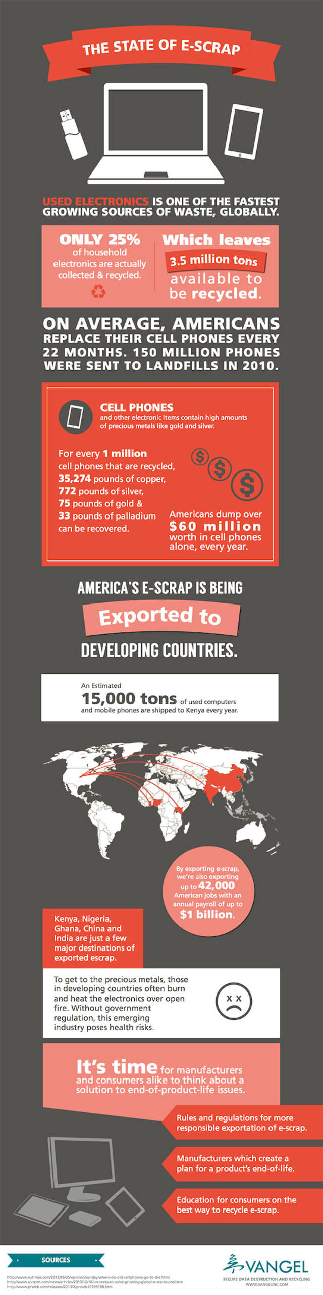 The State of E-Waste- infographic