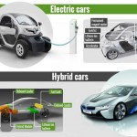 Most Environmentally-Friendly Cars