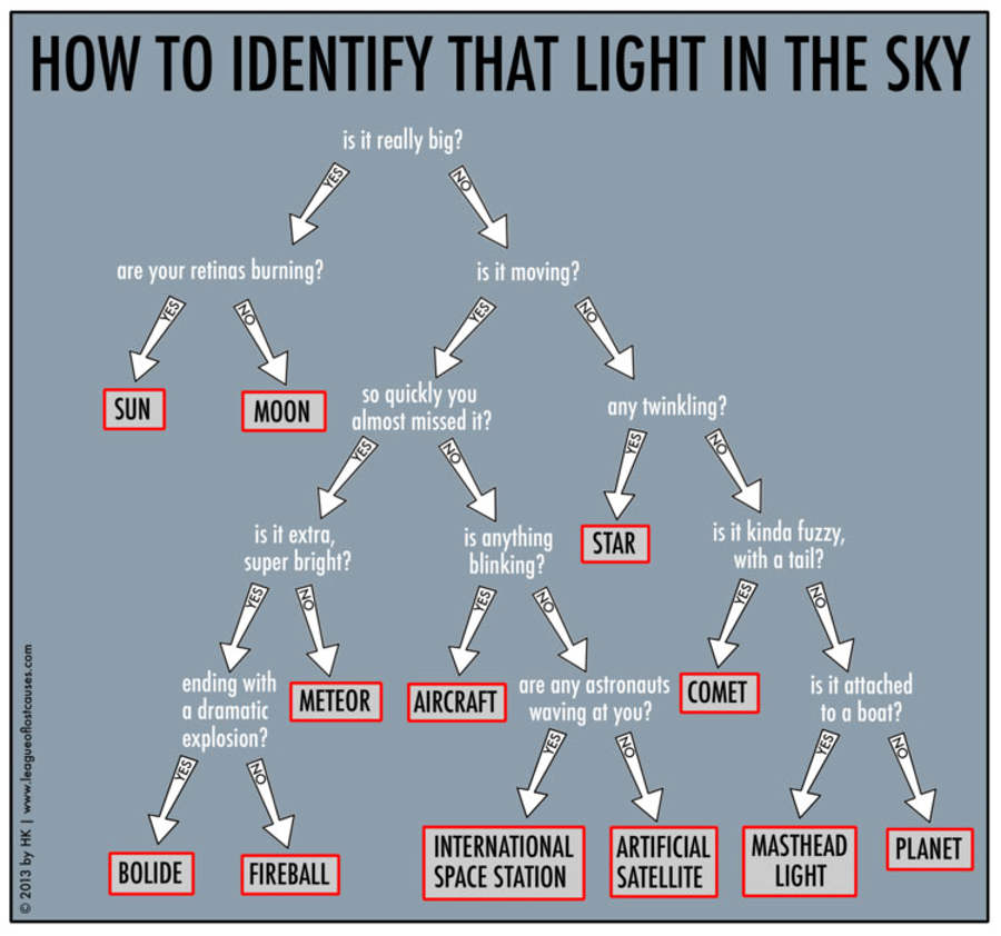 Light in the Sky map