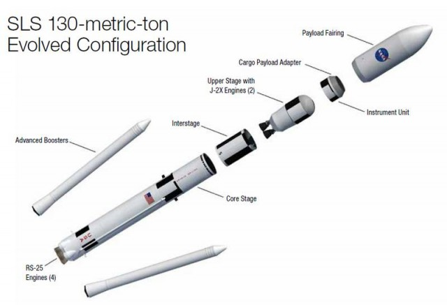 Space Launch System- SLS (2)