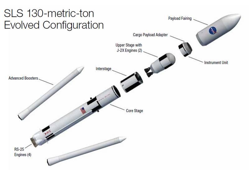 Evolution of Rockets NASA - Pics about space