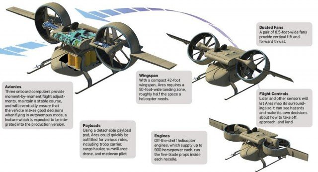 Ares- Aerial Reconfigurable Embedded System