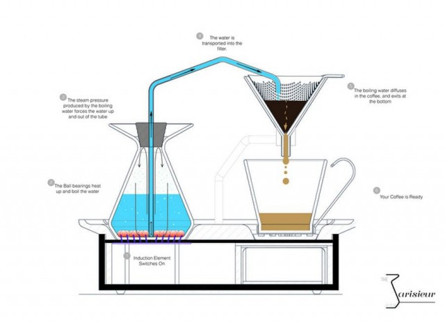 coffee brewer and alarm (1)