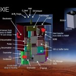 Oxygen-creating instrument for the Red planet