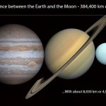 All the planets can fit between the Earth and the Moon