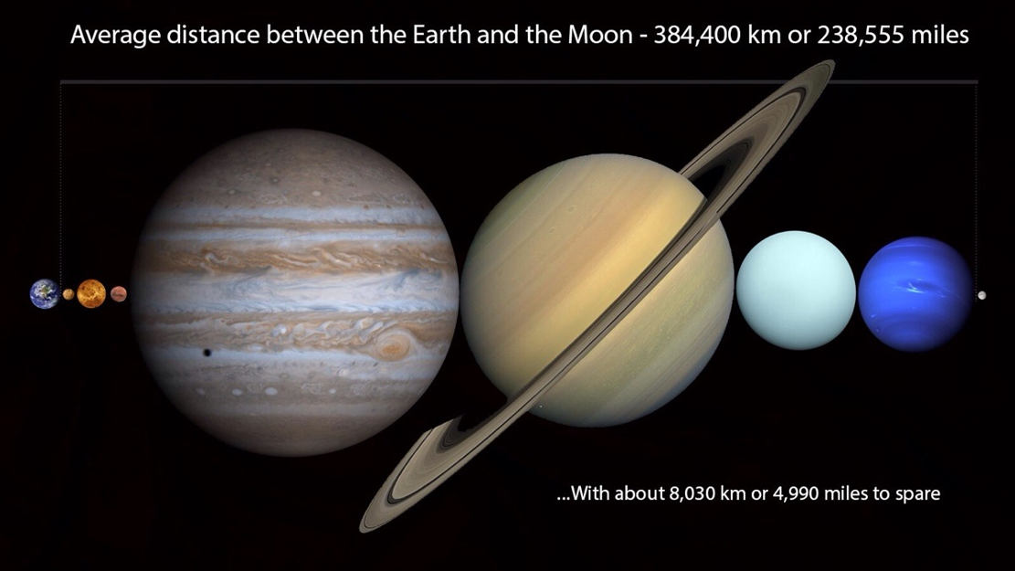All the planets in the solar system
