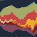 Top Music genres since 1950