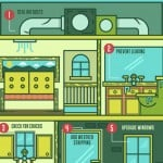 How to Improve the Energy-Efficiency of your Home