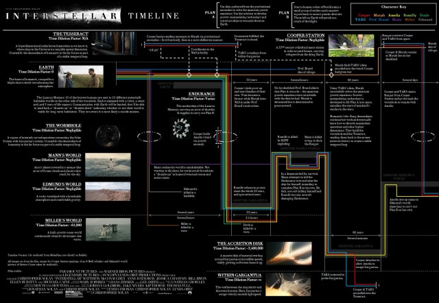 Interstellar timeline 3