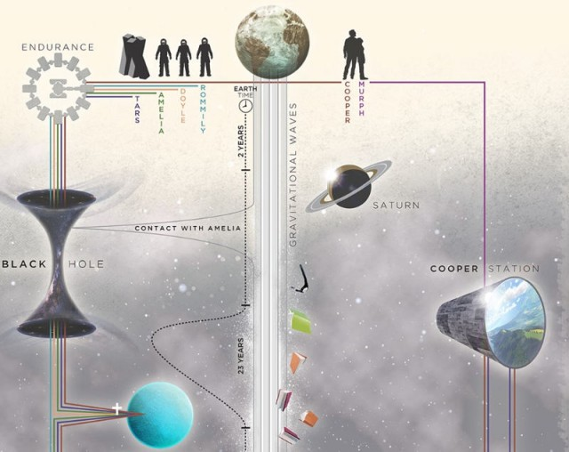 Interstellar timeline 1