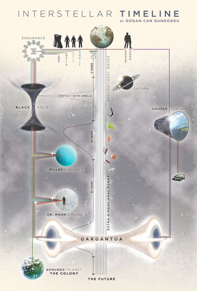 Interstellar timeline 2