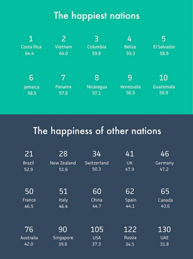 Which country is the happiest (1)
