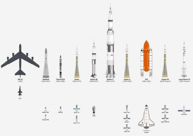 chart of Spaceships