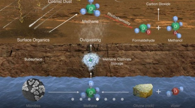 Possible ways methane might be added to Mar