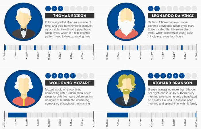 The sleeping habits of the most famous and successful people