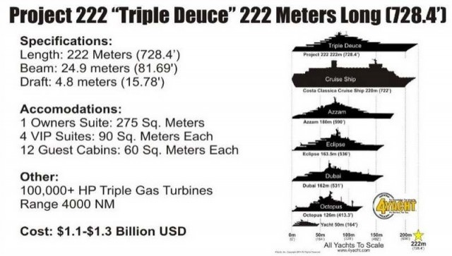 Triple Deuce 222 meters superyacht (3)