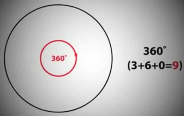 360 degrees in a Circle