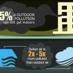 The dangers of indoor pollution and how to defend them