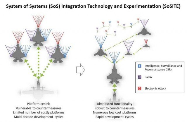 DARPA's System of Systems (2)