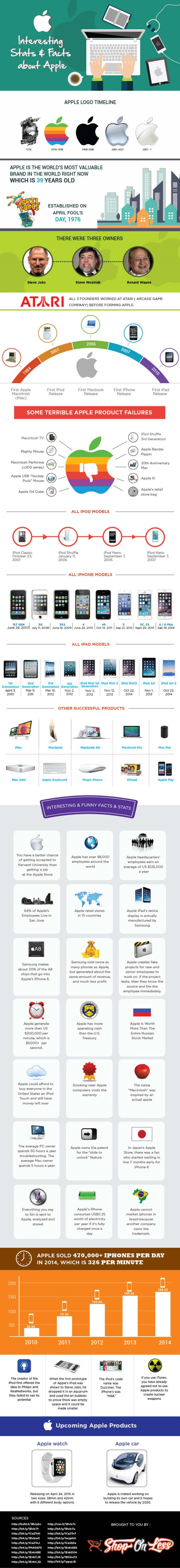 Interesting Stats & Facts about Apple – infographic