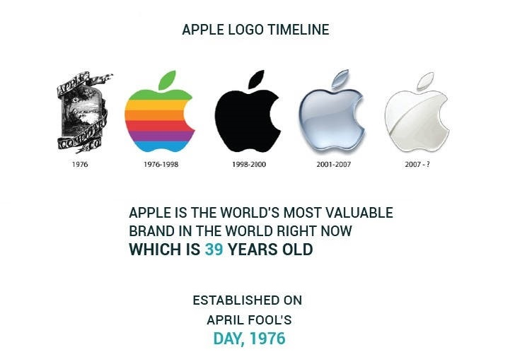 Interesting Facts about Apple 1