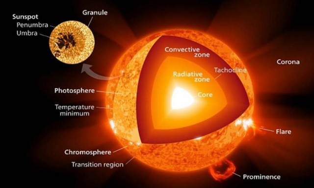 various different regions of the sun