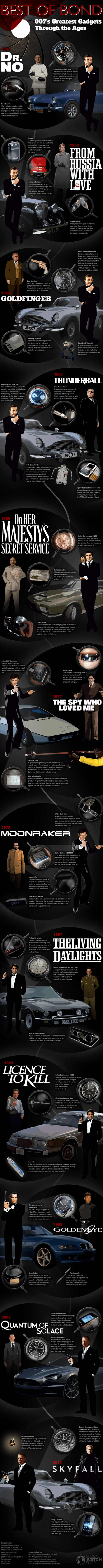 Gadgets of James Bond- infographic