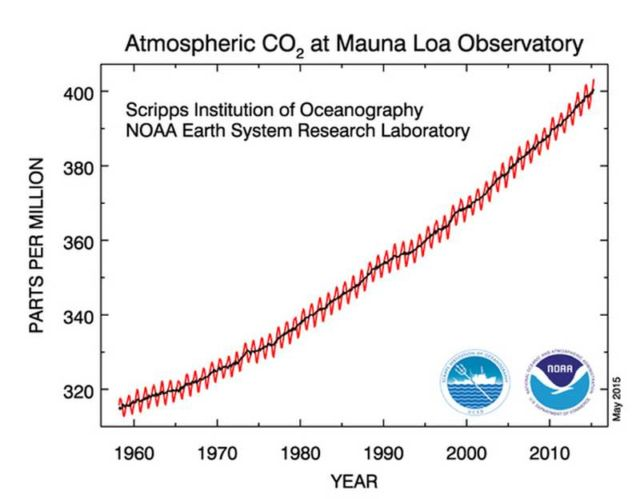 A yearly level of CO2 in the atmosphere graph, going back to 1958