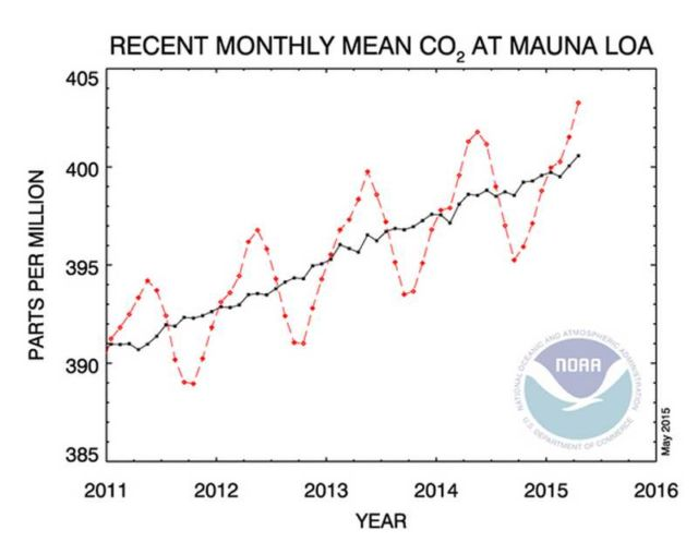 CO2 reached a new record monthly high in April 2015
