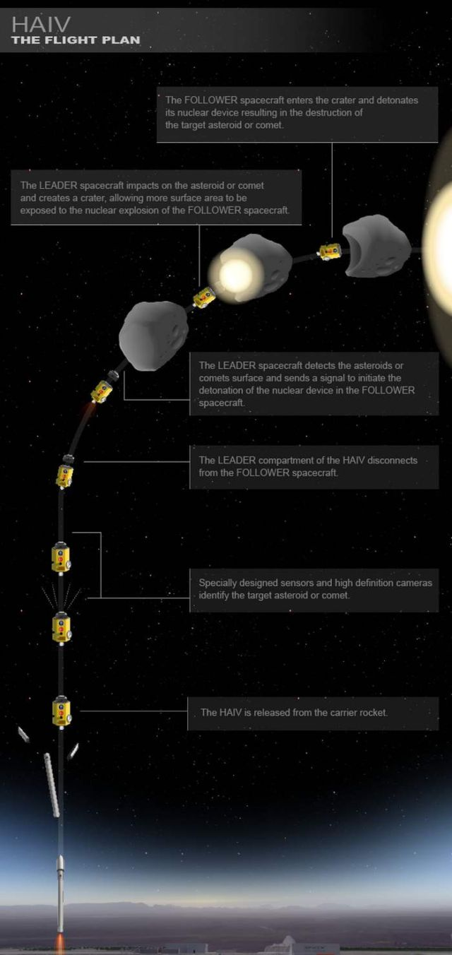 Emergency Asteroid Defense Project (EADP) (4)