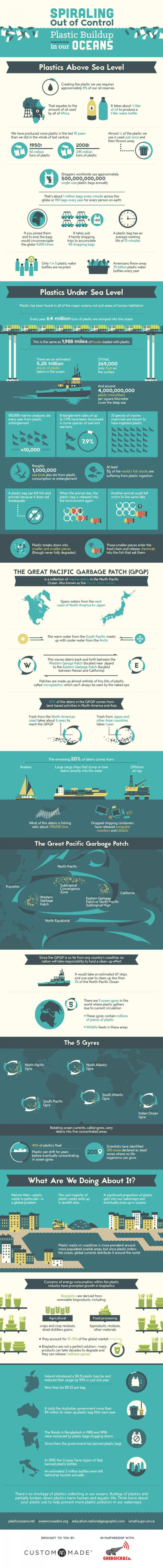 Plastic Buildup in our Oceans out of control
