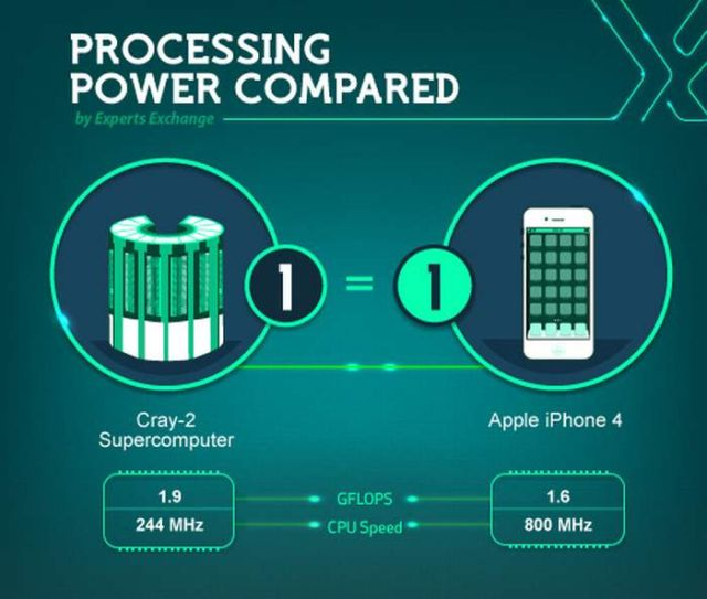 Processing power compared (1)