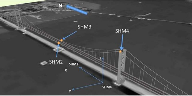 Satnav sensors used for Bridge stability