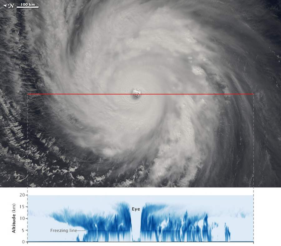 Typhoon Dolphin by CloudSat Satellite