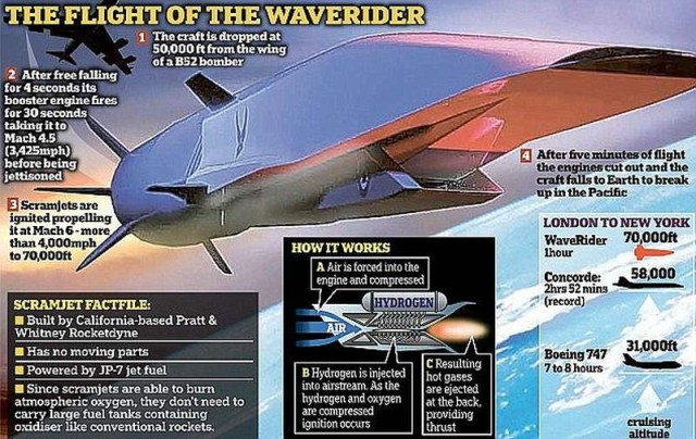 Hypersonic air vehicle based on the X-51 Waverider