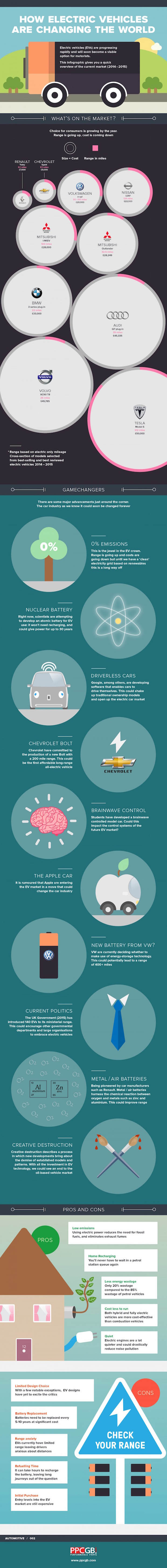 How electric cars are changing our world - infographic