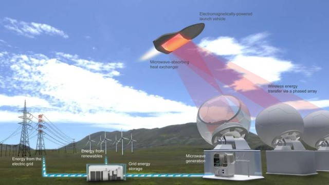 Microwave-powered Spaceplane by Escape Dynamics (2)