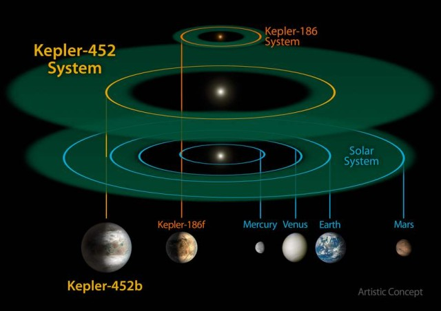 Size of the Kepler-452 system compared with the solar system
