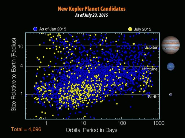 There are 4,696 planet candidates now known