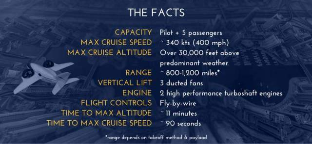 Passenger Jet can take off like a Helicopter (2)