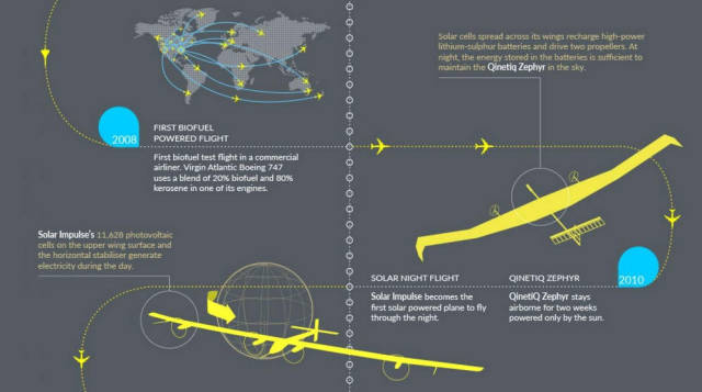 Electric Flight- infographic