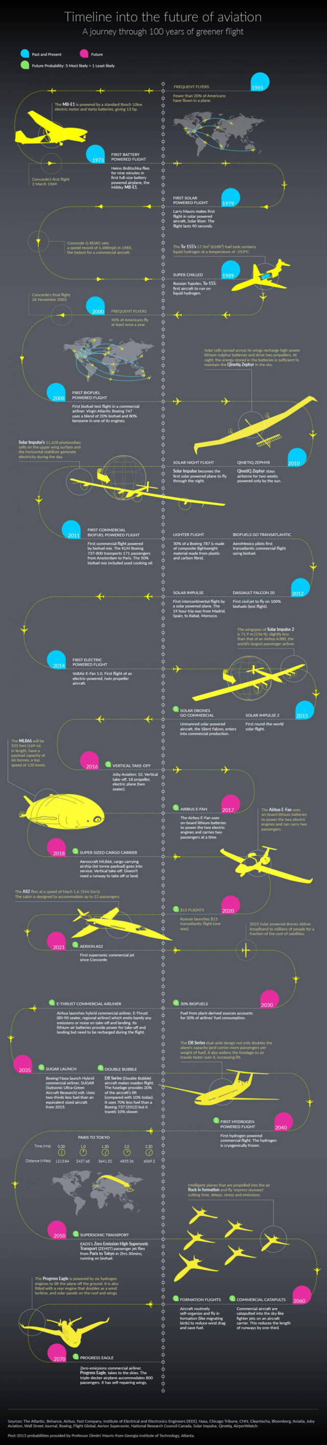 Future of Electric Flight- infographic