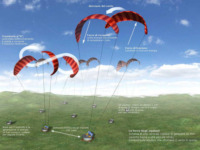 High-altitude kites for wind power