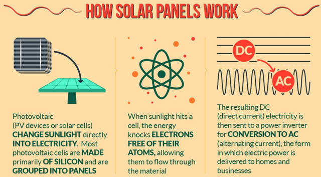 Solar power on the large and small scale infographic for Solar panels information for kids