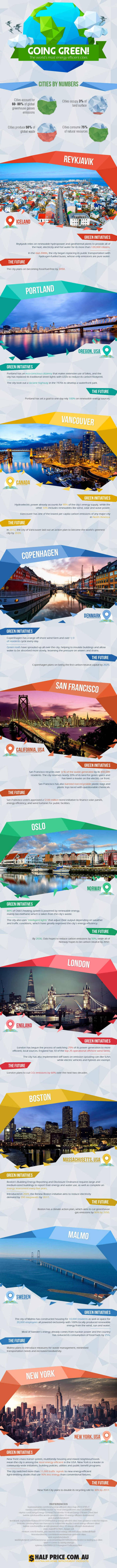 World's most Energy Efficient Cities- infographic