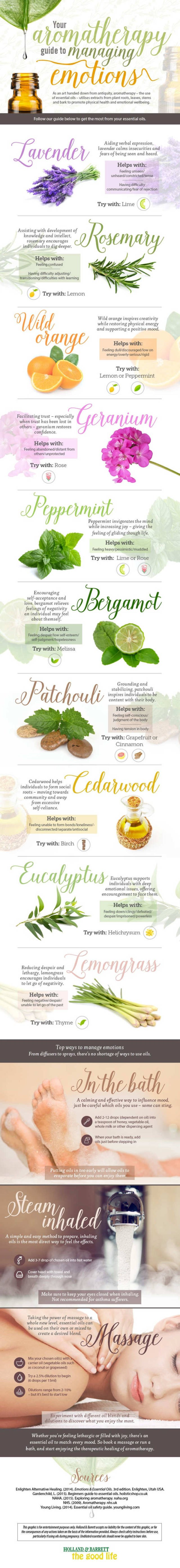 Support your Emotional Health using Aromatherapy